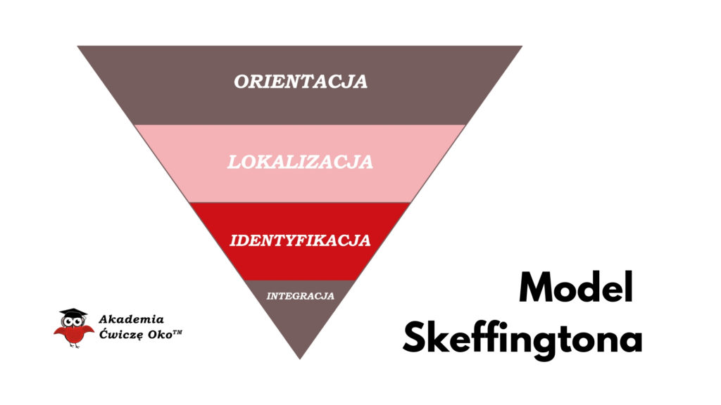 Model Skeffingtona – procesy widzenia